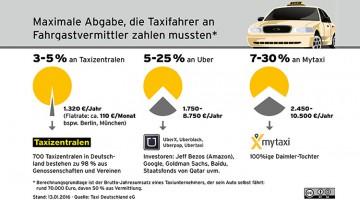 Taxizentralen und Verbände begrüßen Verbot der mytaxi-Rabattaktion