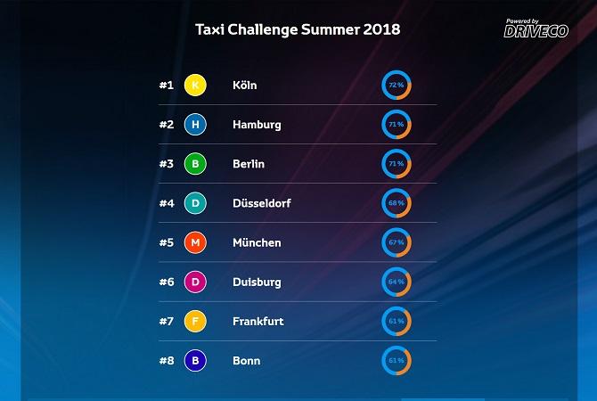 Der aktuelle Stand bei der Taxi Challenge Quelle: www.driveco.fi