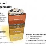 Taxi- und Mietwagenmarkt
